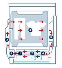 chollo secadora 3