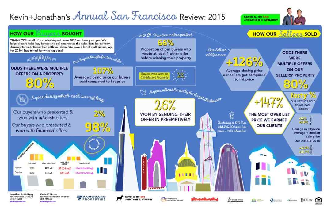 In 2015 Our Real Estate Clients of Kevin+Jonathan Bought for Less and Sold for More in San Francisco, Data Shows
