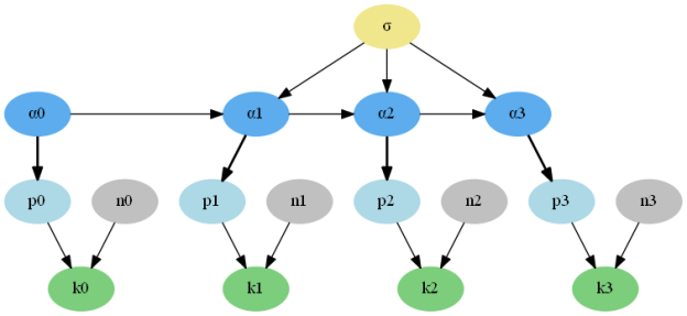 FIgure 2: Dependency graph for 4 time steps of the binomial local level model.