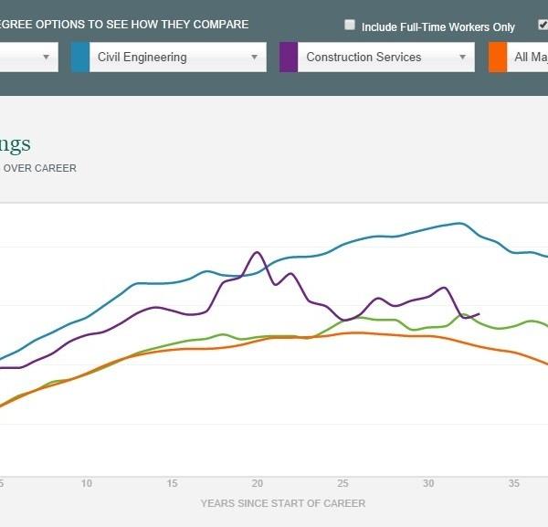 Thu nhập của sinh viên ngành kiến trúc sau tốt nghiệp nằm ở mức nào?