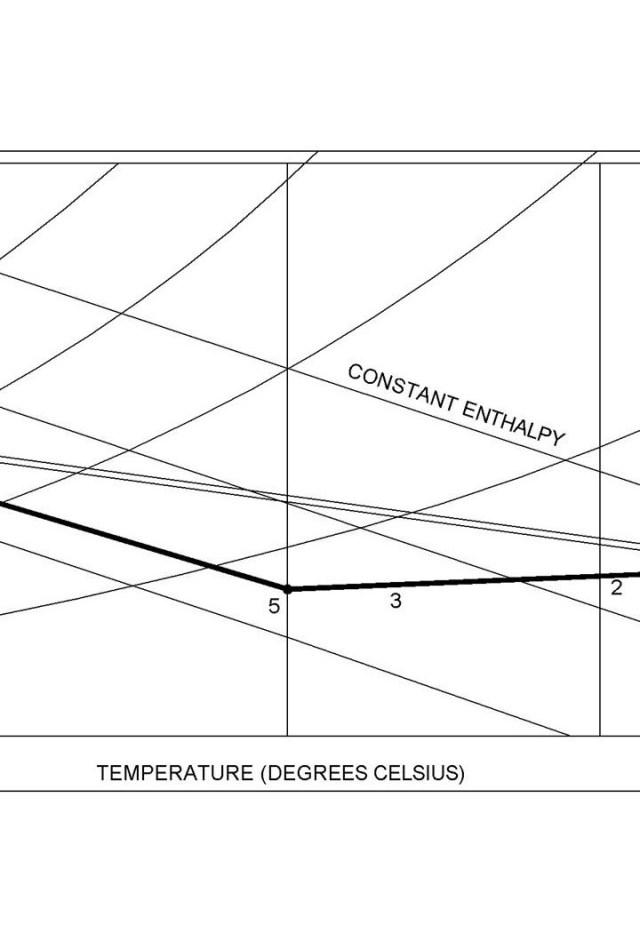 Hình 7: ĐIỀU HOÀ KHÔNG KHÍ bằng một hệ thống tháp gió với một dòng nước ngầm được trình bày trong biểu đồ độ ẩm. Không khí khô ấm bên ngoài thâm nhập vào hệ thống ở 2 điểm khác nhau (1, a). Không khí đi vào tháp (đường thẳng đen) được làm mát cảm biến khi đi xuống bên dưới tháp, nhiệt độ không khí giảm và độ ẩm tương đối tăng (1, 2, 3, 5). Không khí cũng được làm mát bằng hơi nước khi nó đi qua tường tầng hầm ẩm ướt của tháp, nhiệt độ giảm và cả hàm lượng hơi nước và độ ẩm tương đối trước khi nó đi lên qua ống dẫn đến tầng ngầm toà nhà (a, b, c). Trong tầng ngầm, không khí lạnh ẩm từ đường dẫn nước ngầm (c) kết hợp với không khí ấm hơn và khô hơn từ tháp gió (6). Hỗn hợp cuối cùng là không khí lưu thông qua tầng hầm. Các con số và con chữ được thể hiện trong biểu đồ giống với minh hoạ phía trên.