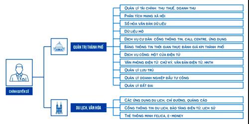 Một mô hình trung tâm cơ sở dữ liệu thu thập - Ảnh: Ngọc Hậu