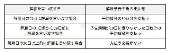 雇予告手当のルールのまとめ表