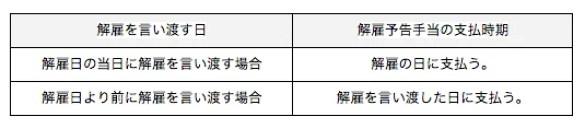 解雇予告手当の支払時期まとめ表