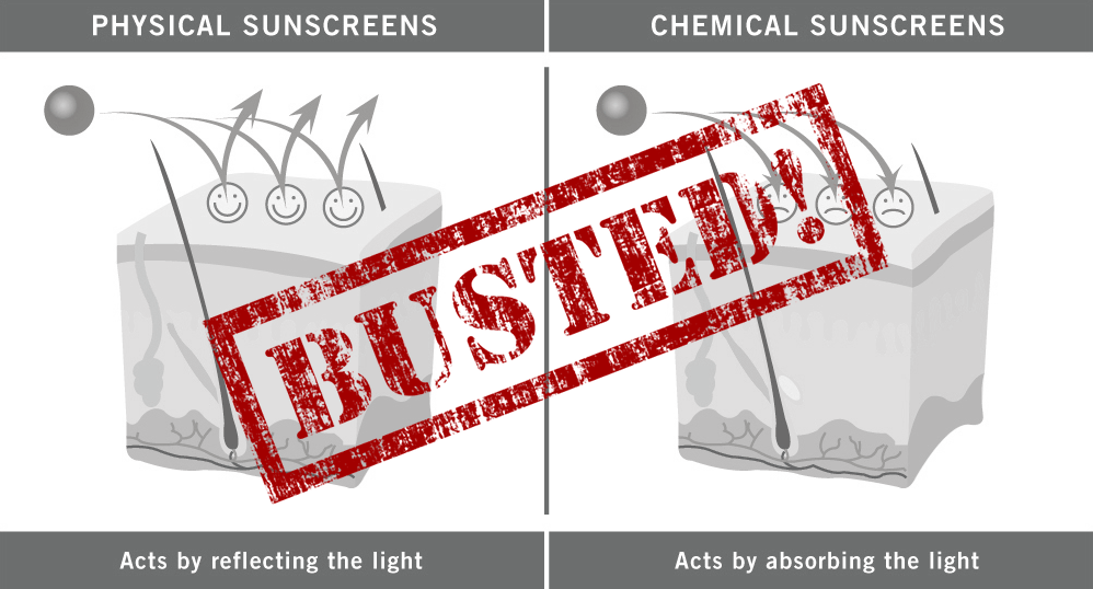 """Physical"" vs. ""chemical"" sunscreens and other sunscreen myths"