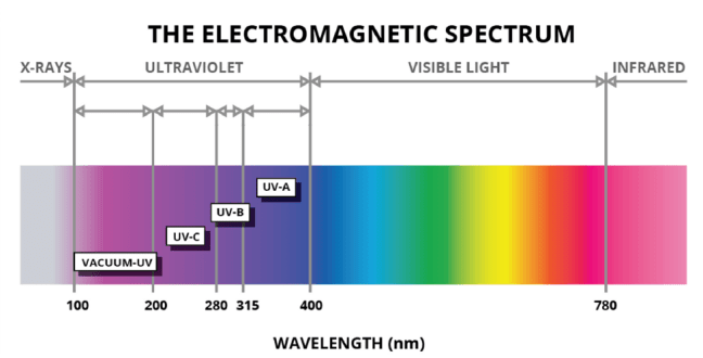 uv-color-spectrum