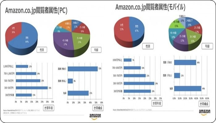 amazonプライム 楽天 比較