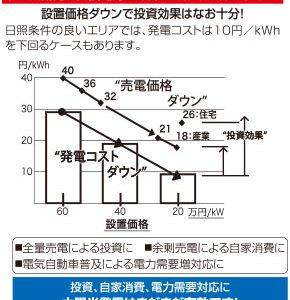 規模・設置条件に合った太陽光発電装置を提案 太陽光発電普及の風を吹かせます!