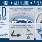 The Terminal High Altitude Area Defense System