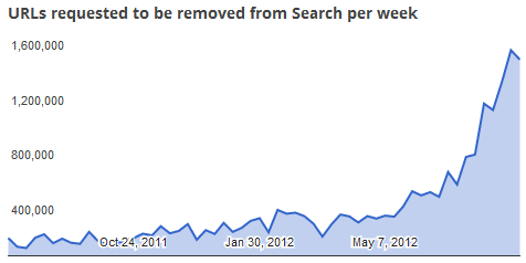 DMCA URL Removal Requests Aug 2012