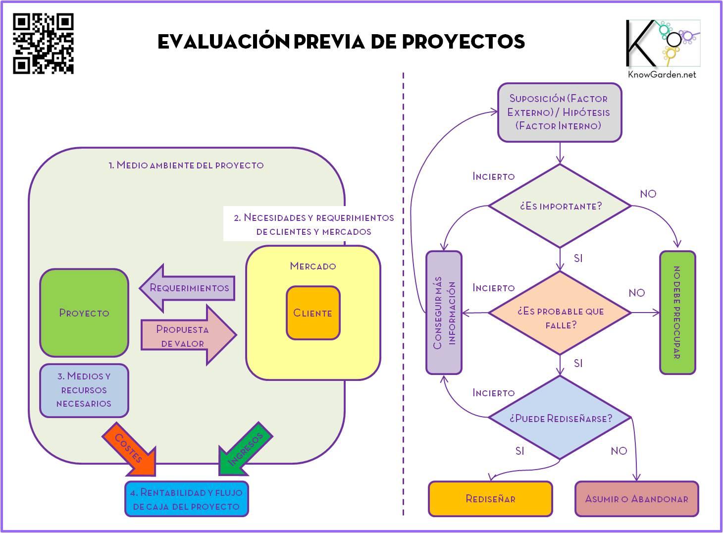 Evaluación previa de la viabilidad de un proyecto (Pre-viability ...