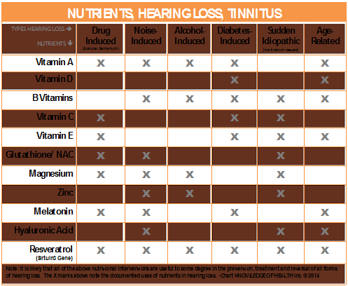 Excessive dosages of nutritional vitamins and minerals can become reasons for tinnitus 2