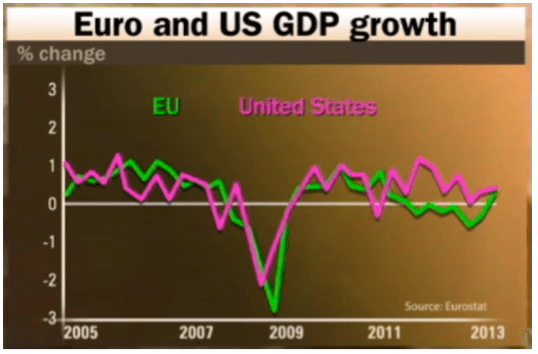 Euro and US GDP Growth
