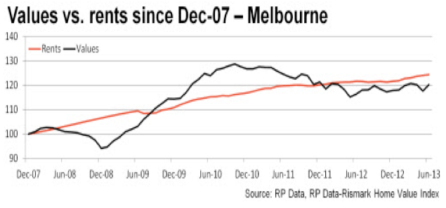 Rents Vs Prices - Melbourne