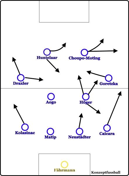 Grundformation gegen Udinese