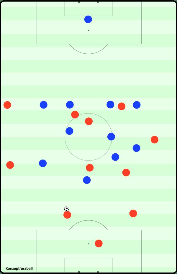 Eine Aufbausituation aus viererkettenartiger Struktur. Hier ließe sich nach einem Diagonalball beispielsweise schnell der Raum hinter dem rechten Mittelfeldspieler des Gegners bespielen.