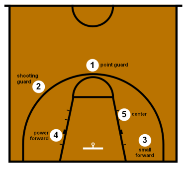 basketball_positions