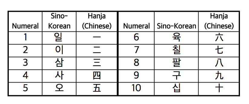how to read korean numbers
