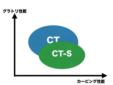 CTとCT-Sの性能比較