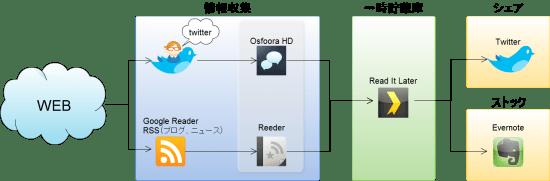 "[iPad]TwitterとiPadから生まれた""新""情報収集術"