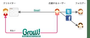 Grow!サービス概要図