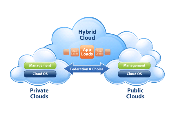 image showing hybrid,  private and public clouds