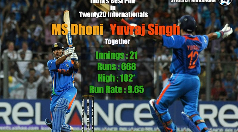 India best T20I Partnership