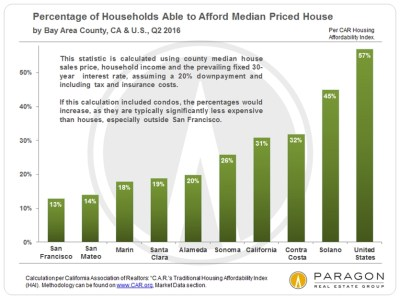 Income, Affluence, Poverty & the Cost of Housing: Housing Affordability in the San Francisco Bay ...