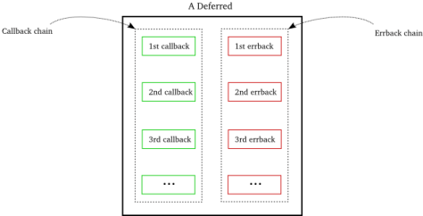Figure 12: A Deferred