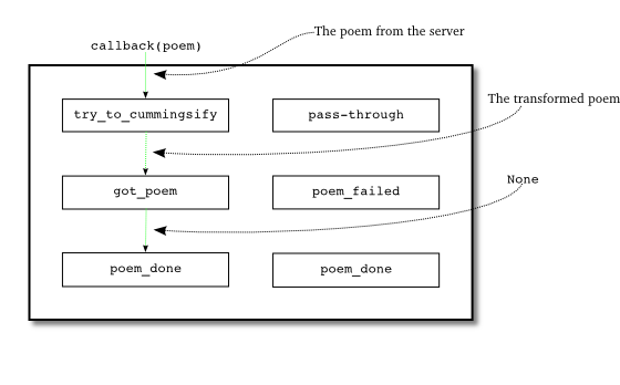 Figure 20: when we download a poem and transform it correctly