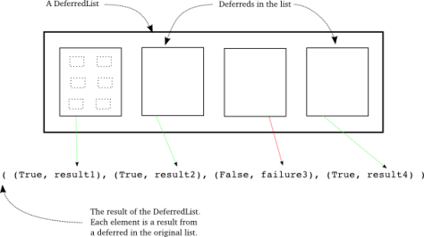 Figure 37: the result of a DeferredList