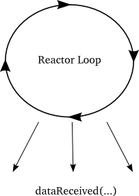 Figure 40: callbacks from the reactor viewpoint