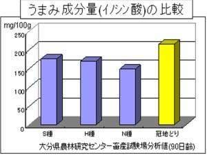 %e3%81%86%e3%81%be%e3%81%bf%e6%88%90%e5%88%86%e3%81%ae%e6%af%94%e8%bc%83
