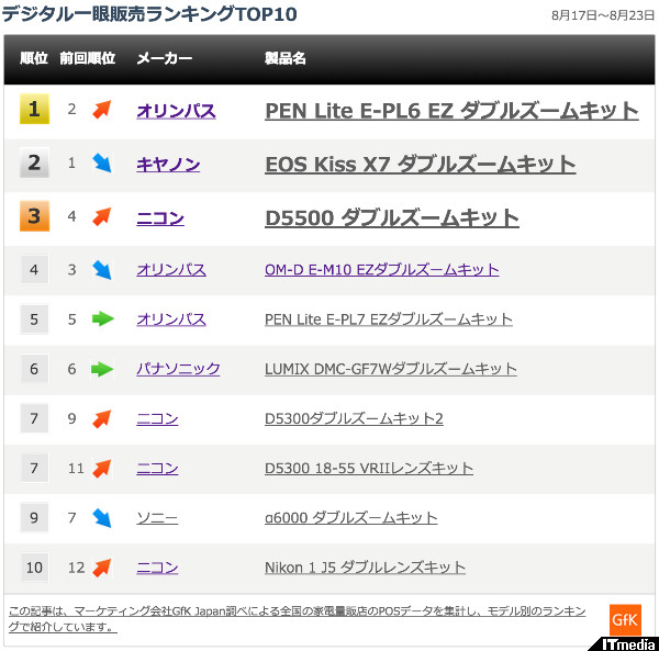 http://camera.itmedia.co.jp/dc/articles/1508/31/news046.html