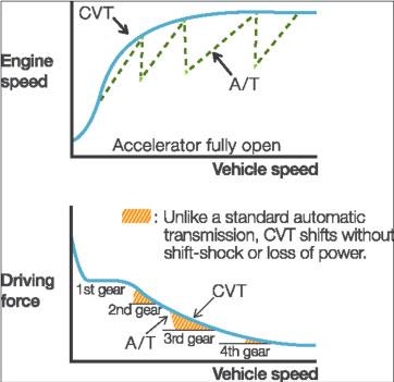 CVT explained