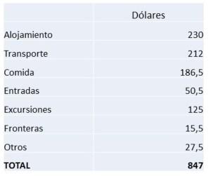 presupuesto-ruta-24-dias-por-panama