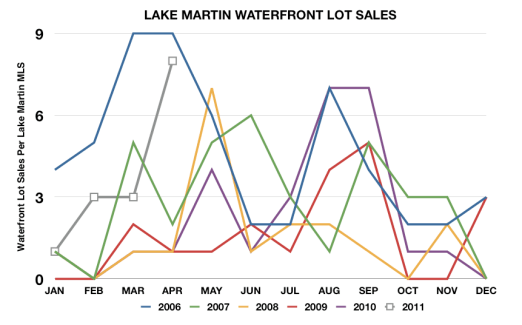 lake martin waterfront lot sales