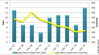 Feb 2015 market report graph