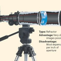 Panduan Singkat Memilih dan Membeli Teleskop