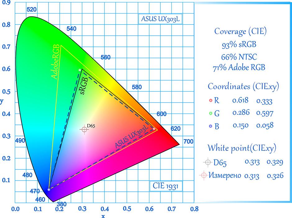 CIE-ASUS-UX303L