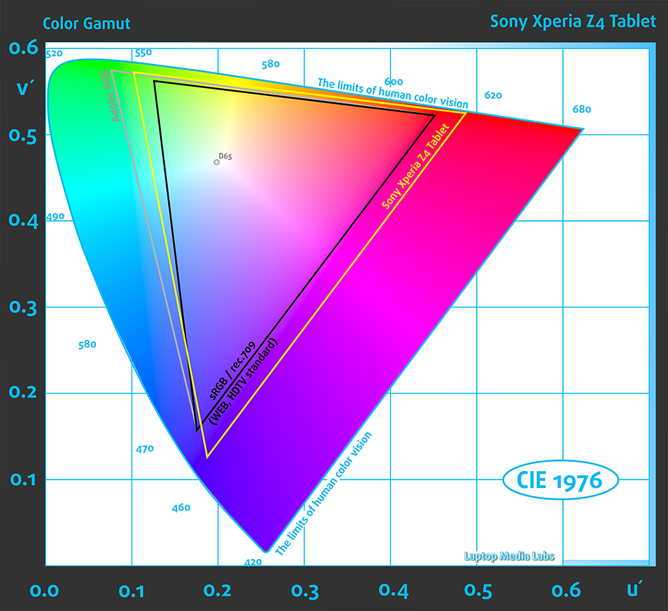 ColorGamut_Sony Xperia Z4 Tablet