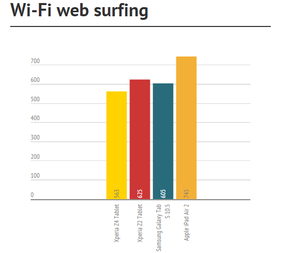 wi-fi surfing