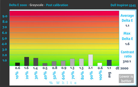 Grey-Post-Dell Inspiron 5545