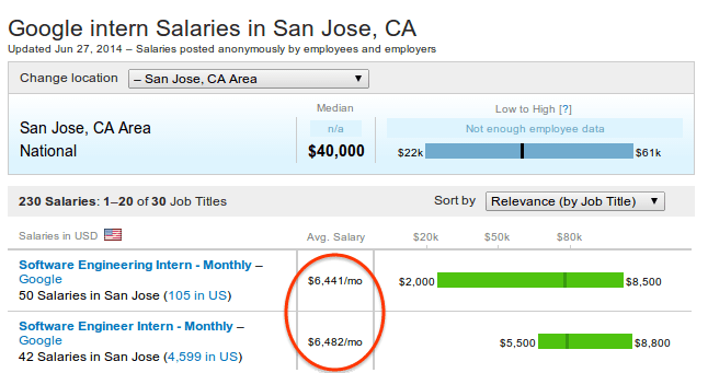 intern_salary