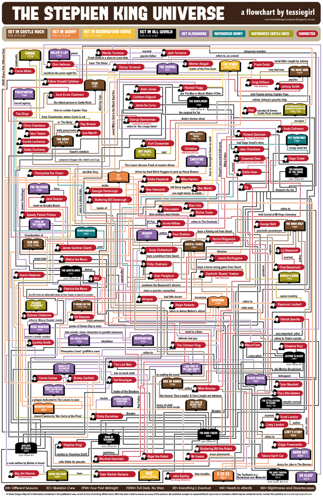 The Stephen King Universe Flowchart