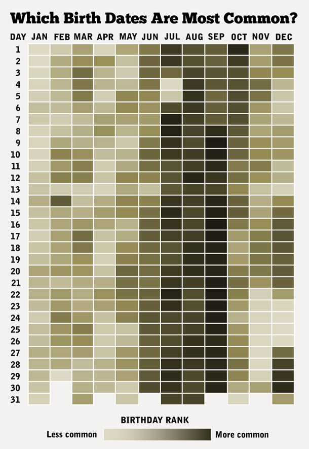 Which Birth Dates Are Most Common