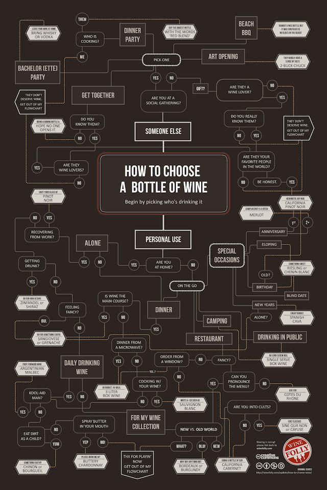 Satirical Wine Buying Guide
