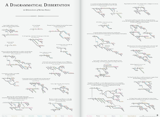 A Diagrammatical Dissertation on Opening Lines of Notable Novels