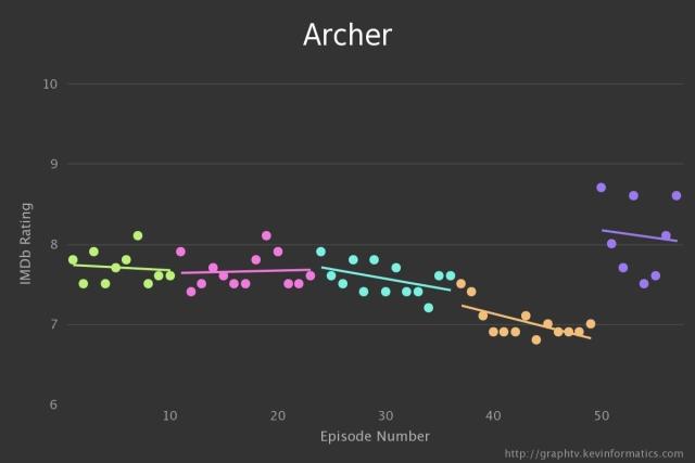 Archer TV Graph