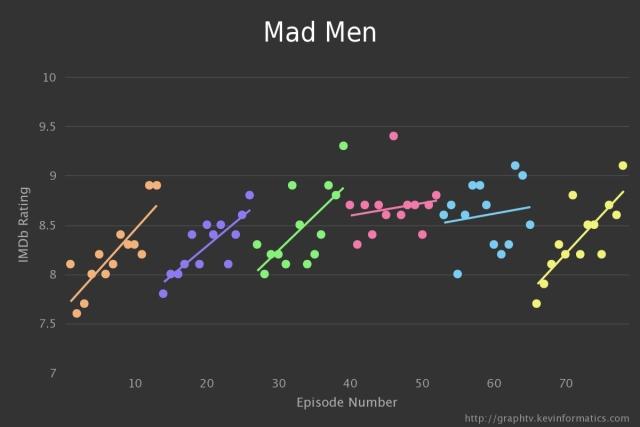 Mad Men TV Graph